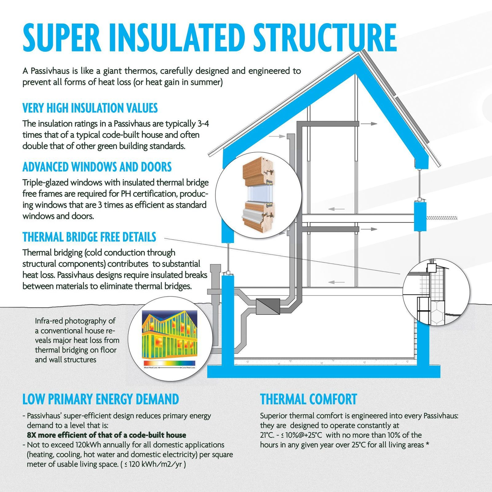 Landmark passivhaus super insulated structure for Super insulated water heater